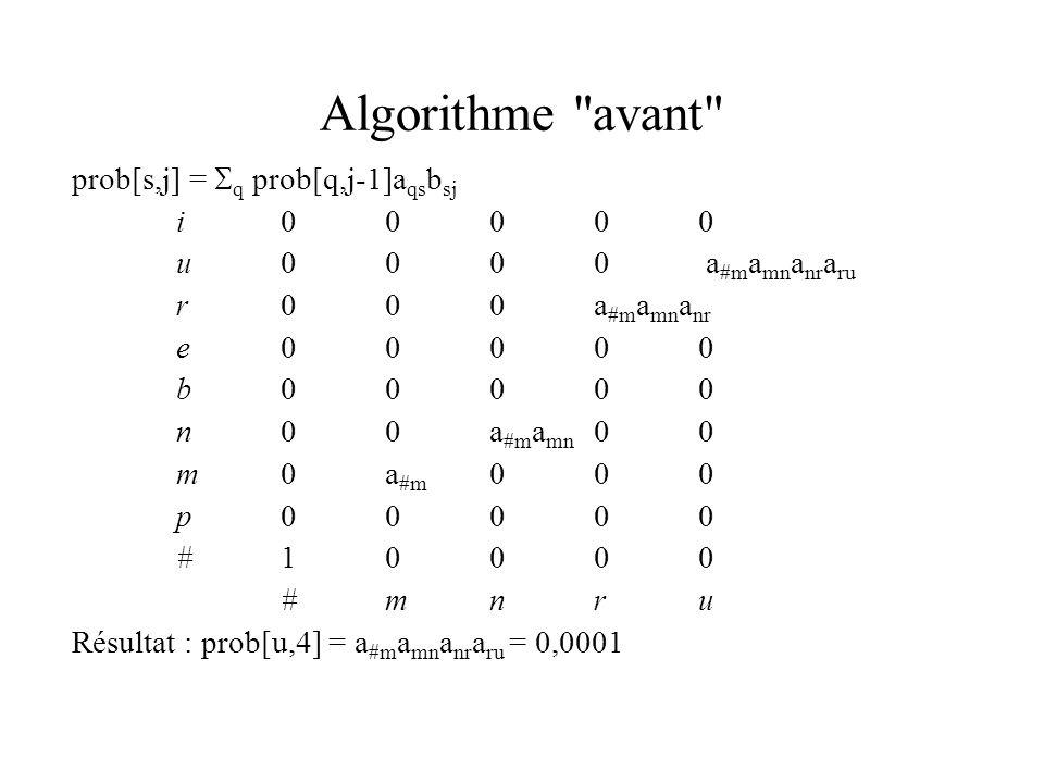 Algorithme avant prob[s,j] = q prob[q,j-1]aqsbsj i 0 0 0 0 0